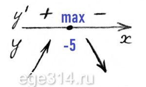 Найдите точку максимума функции y = ln(x+4)2 + 2x + 7