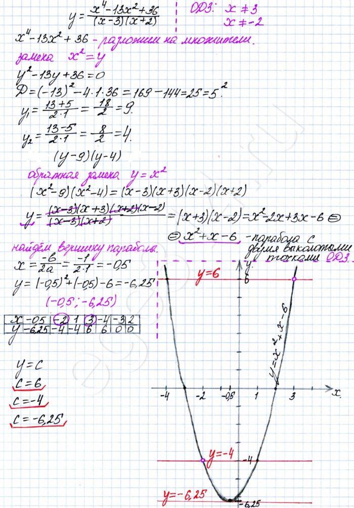 Постройте график функции y=(x^4-13x^2+36)/(x-3)*(x+2) и определите, при каких значениях с прямая y=c имеет с графиком ровно одну общую точку.