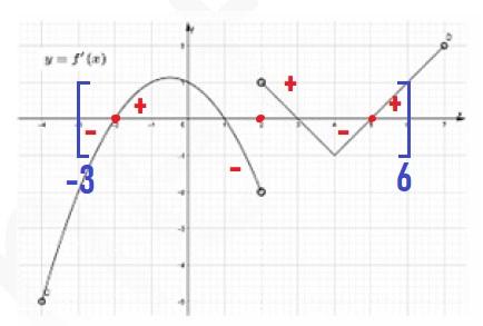 Найдите количество точек минимума функции f(x), принадлежащих отрезку [−3; 6].