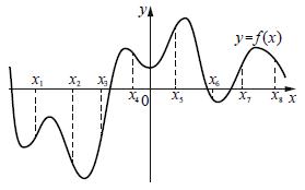 Решение №698 На рисунке изображён график функции y = f(x) и восемь точек на оси абсцисс: x1, x2, x3, ..., x8.