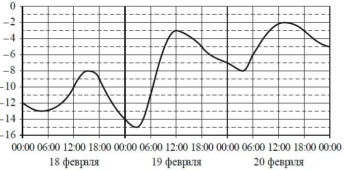 Определите по графику наибольшую температуру воздуха 19 февраля.