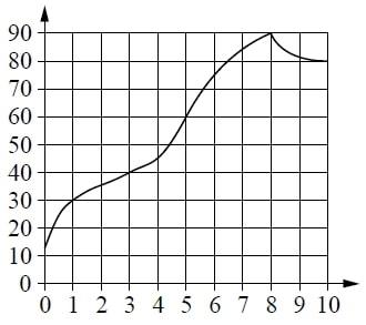 На графике изображена зависимость температуры от времени в процессе разогрева двигателя легкового автомобиля