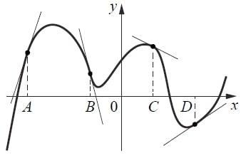 На рисунке изображены график функции и касательные, проведённые к нему в точках с абсциссами A, B, C и D.