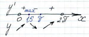 Найдите точку максимума функции y = (2x − 3)·cos x − 2sin x + 2 на промежутке (0; 2π).