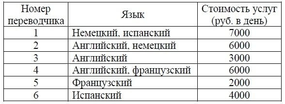 Пользуясь таблицей, соберите хотя бы одну группу, в которой переводчики