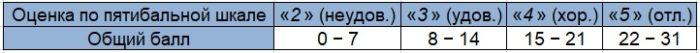 Шкала перевода баллов в оценку ОГЭ