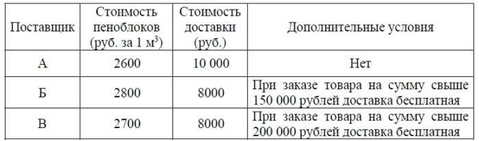 Строительная фирма планирует купить 70 м3 пеноблоков