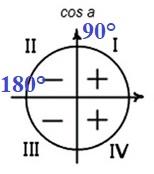 Решение №733 Найдите cosα, если sinα = 0,8 и 90° < α <180°.