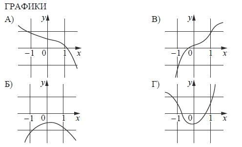Установите соответствие между графиками функций и характеристиками этих функций на отрезке [−1; 1].