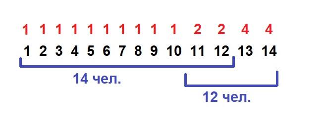 В доме всего 14 квартир с номерами от 1 до 14