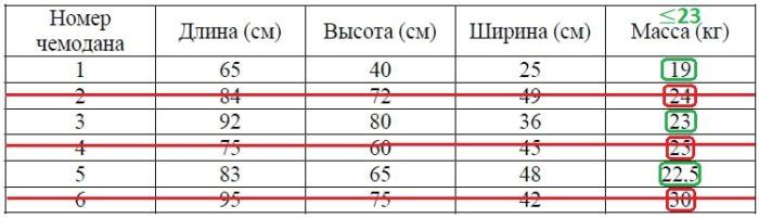 Решение №753 В таблице приведены данные о шести чемоданах.
