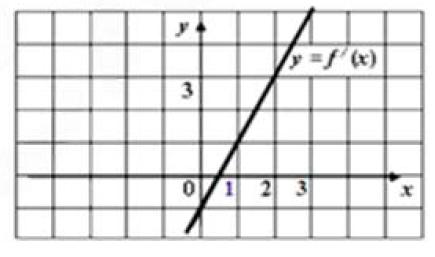 Функция определена при всех действительных f(x).