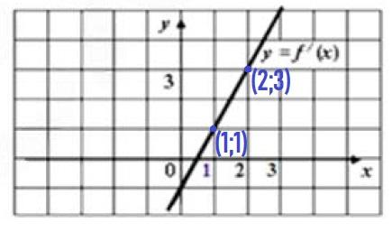 Решение №844 Функция определена при всех действительных f(x).