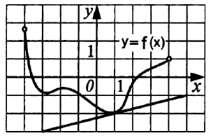 Функция y = f(x) определена на промежутке (‐4; 4).
