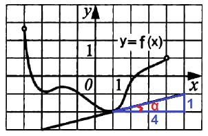 Функция y = f(x) определена на промежутке (‐4; 4)