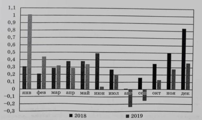 На диаграмме показан уровень инфляции в России в 2018 и 2019 годах.
