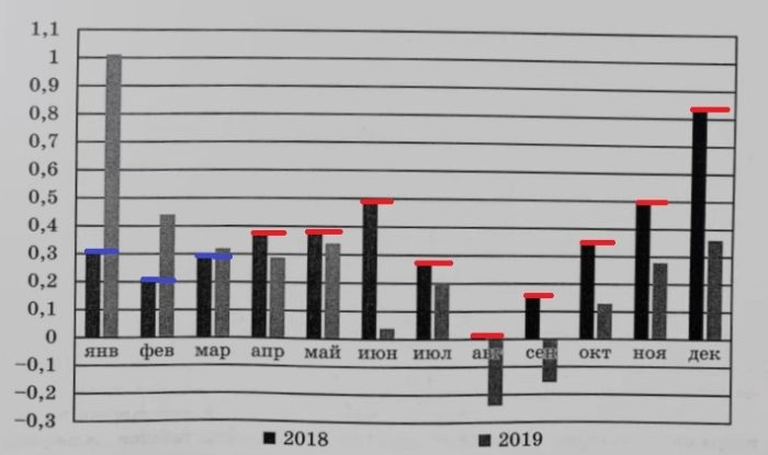 На диаграмме показан уровень инфляции в России в 2018 и