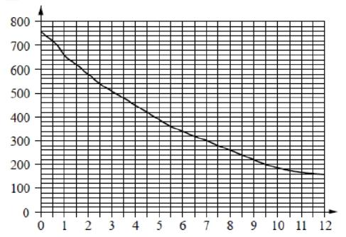 На графике изображена зависимость атмосферного давления от высоты над уровнем моря.
