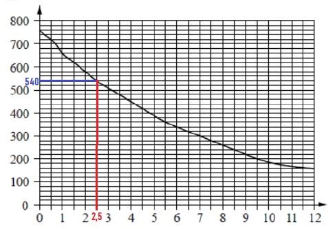 На графике изображена зависимость атмосферного давления от высоты над уровнем