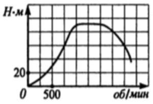 На графике изображена зависимость крутящего момента двигателя катера от числа его оборотов.