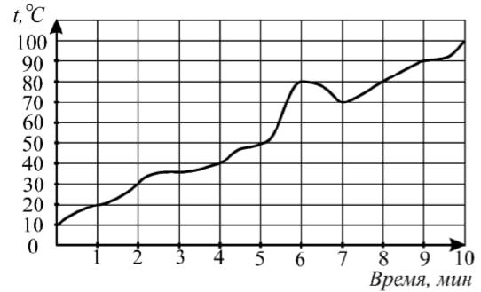 На графике (см. рис.) показан процесс нагревания некоторого прибора.