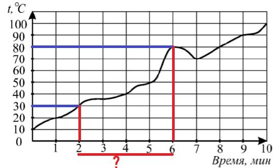 На графике (см. рис.) показан процесс нагревания некоторого