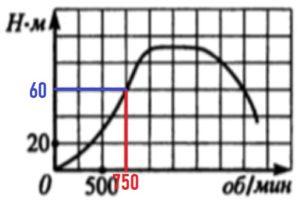 На оси абсцисс откладывается число оборотов двигателя в минуту, на оси ординат – крутящий момент в Н∙м.