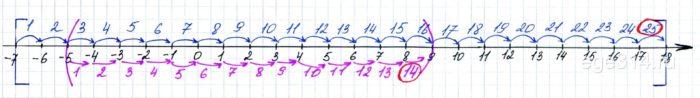 На отрезке [‐7; 18] числовой оси случайным образом отмечают одну точку