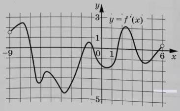 На рисунке изображен графикy=f´(x) – производной функцииf(x)
