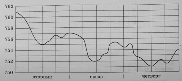 На рисунке показано изменение атмосферного давления в течение трёх суток.