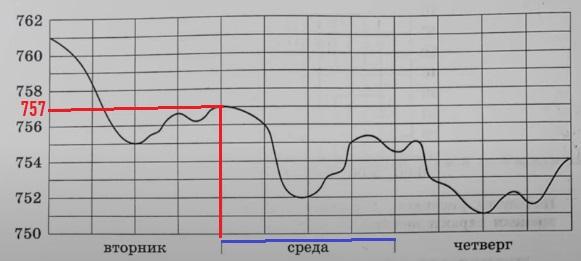 На рисунке показано изменение атмосферного давления в течение