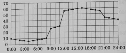 На рисунке точками показано потребление воды городской ТЭЦ на протяжении суток.