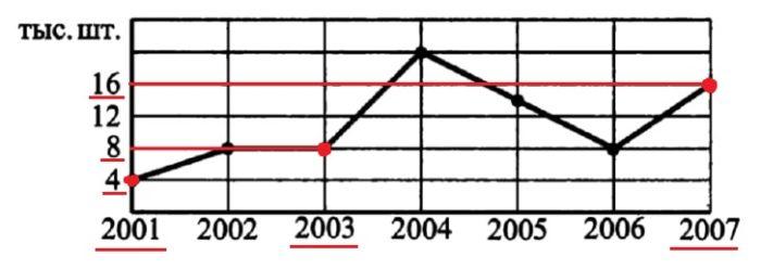 На рисунке жирными точками показаны продажи ювелирных