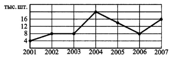 На рисунке жирными точками показаны продажи ювелирных изделий