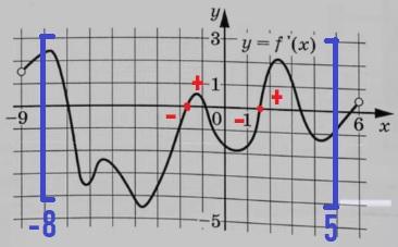 Найдите количество точек минимума функции f(x), принадлежащих отрезку [−8; 5].