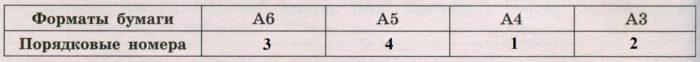 Для листов бумаги форматов А6, А5, А4 и А3 определите, какими порядковыми номерами обозначены их размеры в таблице