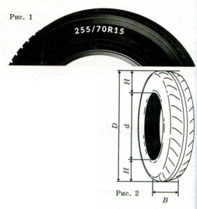 Для маркировки автомобильных шин применяется единая система обозначений (см. рис. 1).