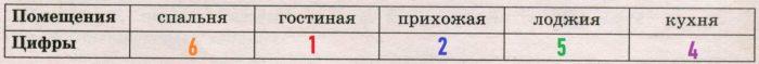 Для помещений, указанных в таблице, определите, какими цифрами они обозначены на плане
