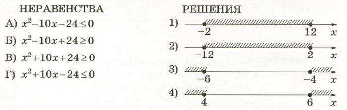 Каждому из четырёх неравенств в левом столбце соответствует одно из решений в правом столбце.