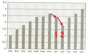 Решение №933 На диаграмме показан уровень инфляции в России в 2019 году на конец каждого месяца.