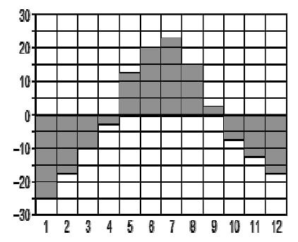 Решение №868 На диаграмме показана среднемесячная температура воздуха в Новосибирске за каждый месяц 1892 года.