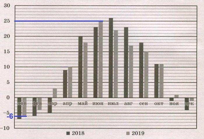 Решение №995 На диаграмме показано изменение средней температуры за каждый месяц в 2018 и 2019 ...