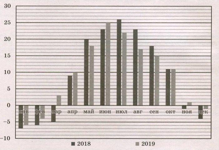 На диаграмме показано изменение средней температуры за каждый месяц в 2018 и 2019 годах в Волгограде.