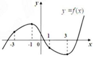 На графике функции у = f (x) отмечены четыре точки