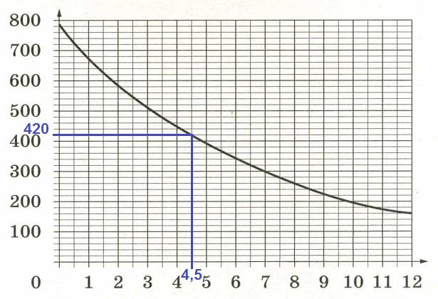 Решение №1018 На графике изображена зависимость атмосферного давления от высоты над уровнем моря.