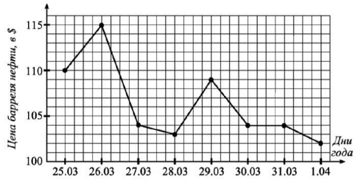 На графике жирными точками показана цена барреля нефти в течение восьми дней 2011 года на международных рынках.