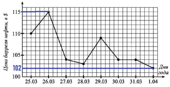 На графике жирными точками показана цена барреля нефти в течение восьми дней 2011 года.