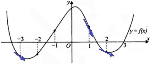 Решение №943 На рисунке изображен график функции у = f(x) и отмечены точки – 3, – 2, – 1, 1, 2, 3.
