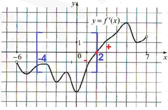 Решение №1033 На рисунке изображен график y = f′(x) – производной функции f(x) ...