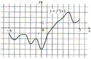На рисунке изображен график y = f′(x) – производной функции f(x)